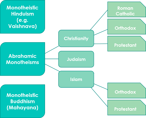 Monotheism: Examples and Definition   Philosophy Terms