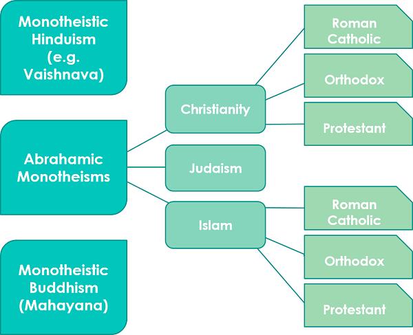 monotheismcategories
