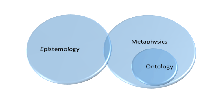 IV. Famous Quotes About Ontology