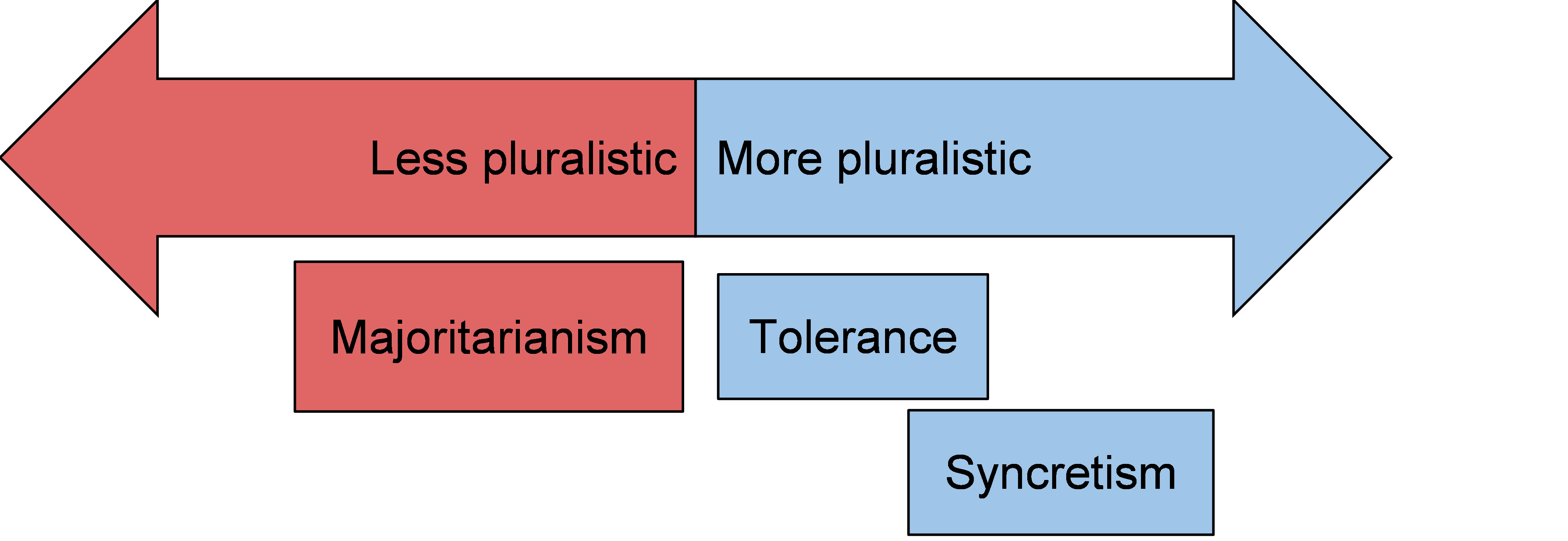 Pluralism: Examples and Definition | Philosophy Terms